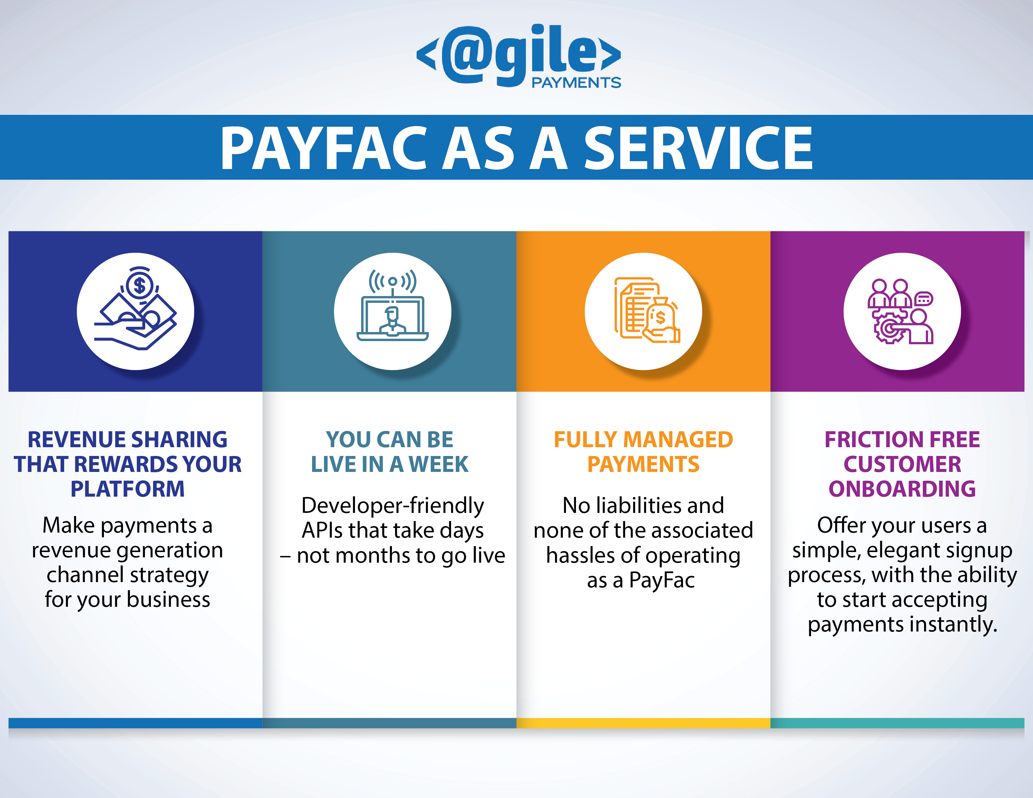 PayFac as a Service